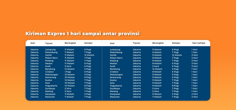 Jadwal pemberangkatan Indah Expres 1 hari sampai antar provinsi